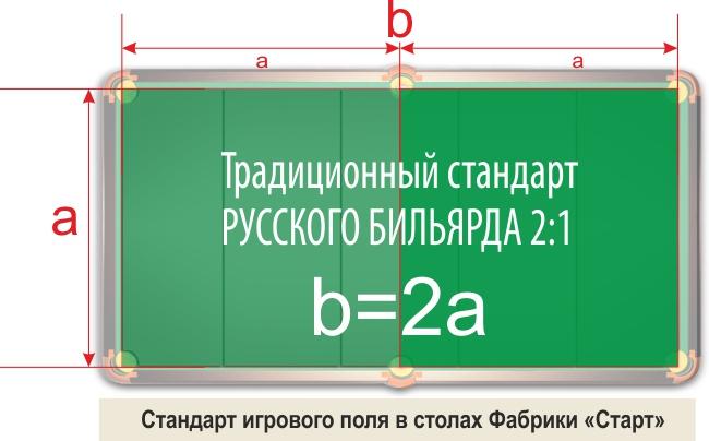 Стандарт соотношения игрового поля 2 к 1_Старт.jpg